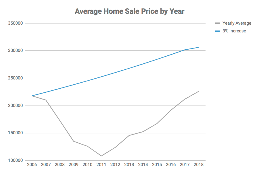 While home prices continue to climb at rates that far exceed the long-term trends, prices remain significantly below prices during the bubble (2006 adjusted for long-term price trends (3 percent per year).